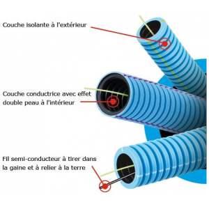 Description gaine blindée anti-rayonnement électromagnétique - Modèle Flexaray+- Marque Courant.