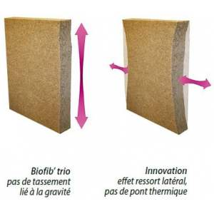 BIOFIB TRIO : Effet ressort latéral contre les ponts thermiques et absence de tassement lié à la gravité.