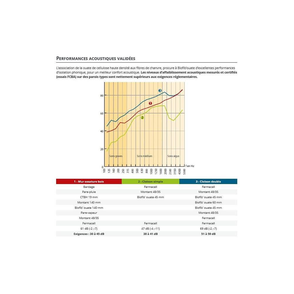 Biofib 39 ouate paquet de panneaux semi rigides en ouate et chanvre isol - Isolation thermique et acoustique ...