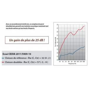 BIOFIB ACOUSTIX - Graphique des gains en dB selon la fréquence.