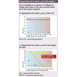 INTELLO PLUS : Frein-vapeur hygrorégulant avec armature - Sd variable de 0,25 à plus de 25 mètres - Marque Pro Clima