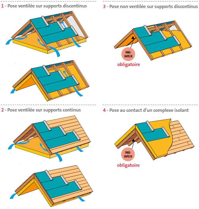 Schéma : Pare-vapeur pour isolation de toiture : Dans quel cas est-il nécessaire ?