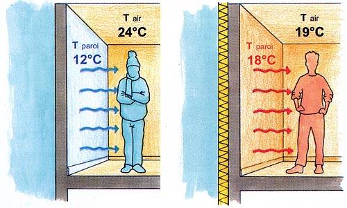 Température de confort - En fonction de la température ambiante