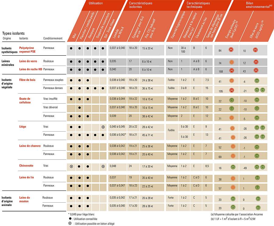 Tableau comparatif des isolats thermiques